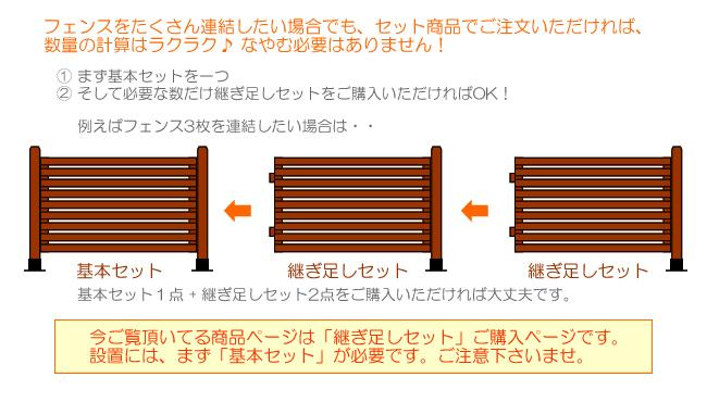 ボーダーフェンスに便利なセット商品が登場(まず基本セットをご用意下さい)
